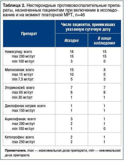 Таблица 2. Нестероидные противовоспалительные препа- раты, назначенные пациентам при включении в исследование и на момент повторной МРТ, n=46