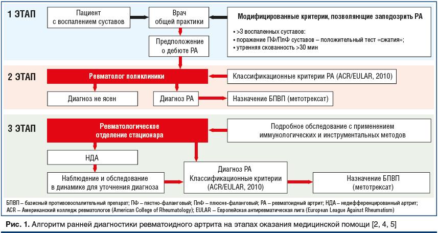 Рис. 1. Алгоритм ранней диагностики ревматоидного артрита на этапах оказания медицинской помощи [2, 4, 5]