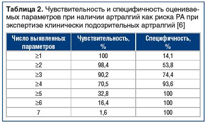 Таблица 2. Чувствительность и специфичность оценивае- мых параметров при наличии артралгий как риска РА при экспертизе клинически подозрительных артралгий [6]
