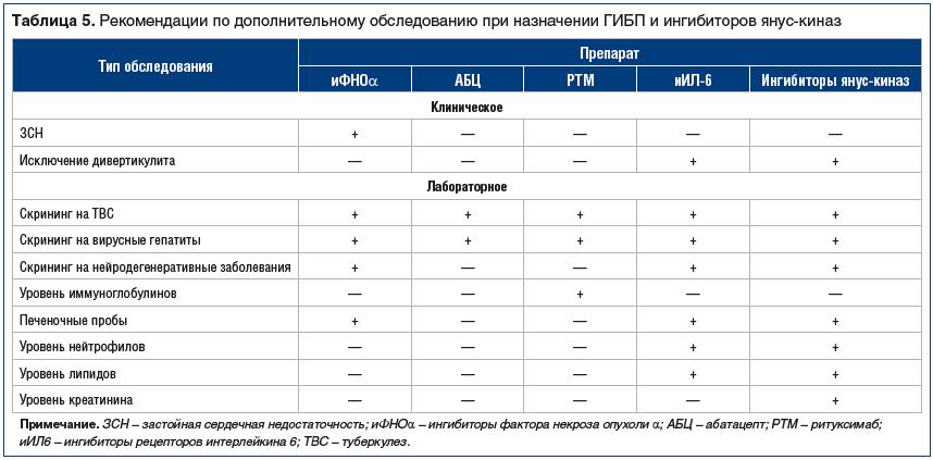 Таблица 5. Рекомендации по дополнительному обследованию при назначении ГИБП и ингибиторов янус-киназ