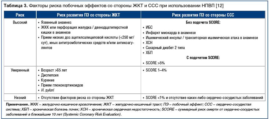 Таблица 3. Факторы риска побочных эффектов со стороны ЖКТ и ССС при использовании НПВП [12]