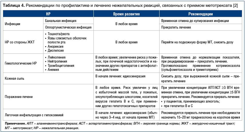 Рис. 3. Преимущества парентерального введения метотрексата [16]