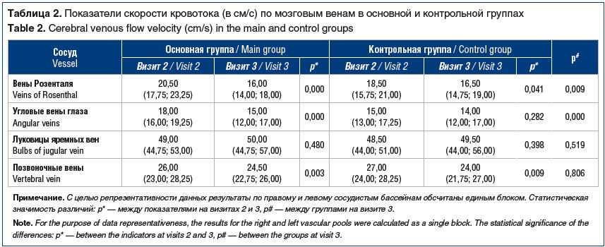 Таблица 2. Показатели скорости кровотока (в см/с) по мозговым венам в основной и контрольной группах Table 2. Cerebral venous flow velocity (cm/s) in the main and control groups