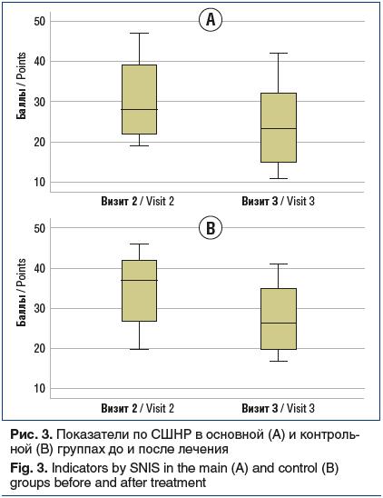 Рис. 3. Показатели по СШНР в основной (А) и контроль- ной (В) группах до и после лечения Fig. 3. Indicators by SNIS in the main (A) and control (B) groups before and after treatment