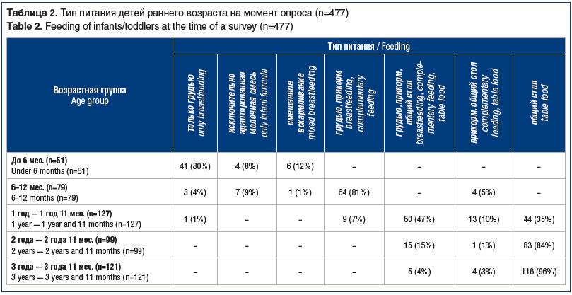 Таблица 2. Тип питания детей раннего возраста на момент опроса (n=477) Table 2. Feeding of infants/toddlers at the time of a survey (n=477)