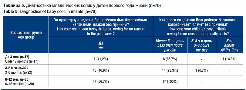 Таблица 5. Диагностика младенческих колик у детей первого года жизни (n=79) Table 5. Diagnostics of baby colic in infants (n=79)