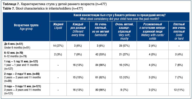 Таблица 7. Характеристика стула у детей раннего возраста (n=477) Table 7. Stool characteristics in infants/toddlers (n=477)