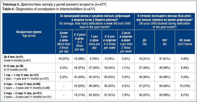 Таблица 6. Диагностика запора у детей раннего возраста (n=477) Table 6. Diagnostics of constipation in infants/toddlers (n=477)