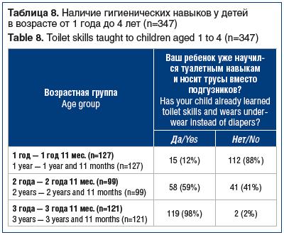 Таблица 8. Наличие гигиенических навыков у детей в возрасте от 1 года до 4 лет (n=347) Table 8. Toilet skills taught to children aged 1 to 4 (n=347)