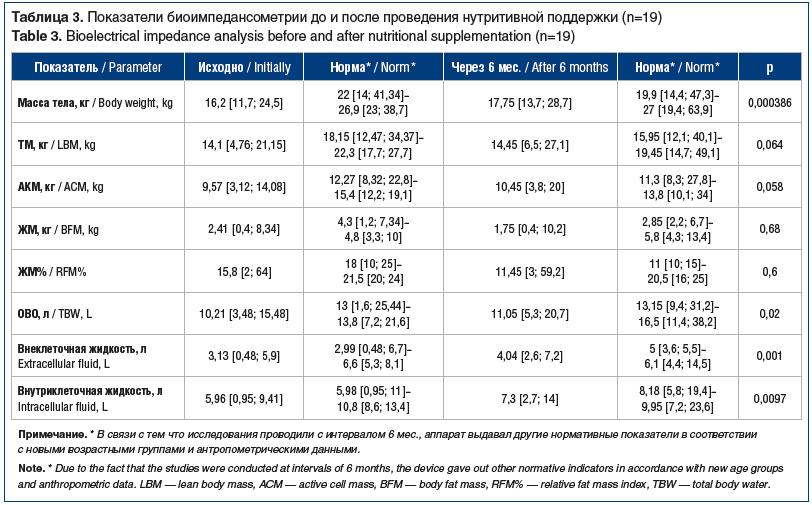 Таблица 3. Показатели биоимпедансометрии до и после проведения нутритивной поддержки (n=19) Table 3. Bioelectrical impedance analysis before and after nutritional supplementation (n=19)