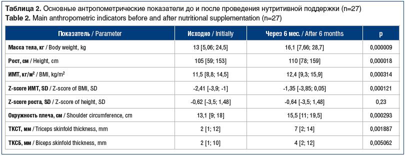 Таблица 2. Основные антропометрические показатели до и после проведения нутритивной поддержки (n=27) Table 2. Main anthropometric indicators before and after nutritional supplementation (n=27)