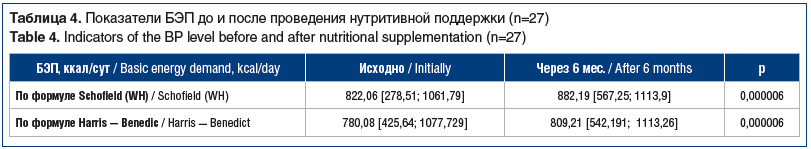 Таблица 4. Показатели БЭП до и после проведения нутритивной поддержки (n=27) Table 4. Indicators of the BP level before and after nutritional supplementation (n=27)