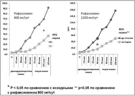 Рис. 3. Динамика показателей водородного дыхательного теста до и после 7-дневной терапии рифаксимином