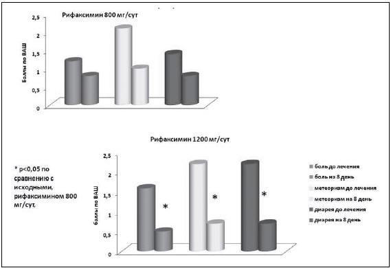 Рис. 2. Динамика клинических симптомов до и после терапии рифаксимином