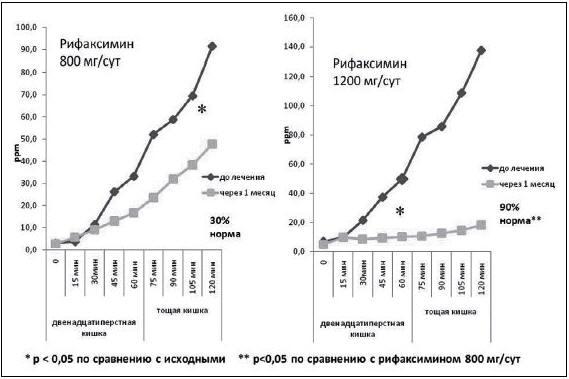 Рис. 5. Динамика показателей водородного дыхательного теста до и через 1 месяц терапии рифаксимином