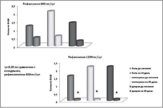 Рис. 4. Динамика клинических симптомов до и через 1 месяц после терапии рифаксимином