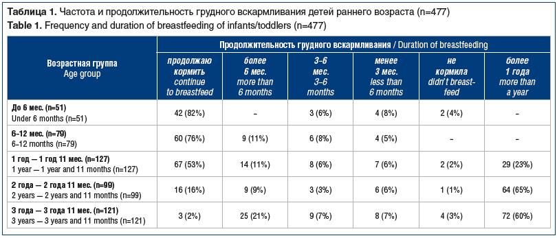 Таблица 1. Частота и продолжительность грудного вскармливания детей раннего возраста (n=477) Table 1. Frequency and duration of breastfeeding of infants/toddlers (n=477)