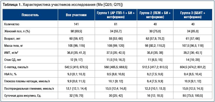 Таблица 1. Характеристика участников исследования (Me [Q25; Q75])
