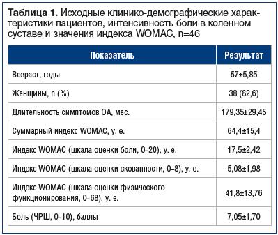 Таблица 1. Исходные клинико-демографические харак- теристики пациентов, интенсивность боли в коленном суставе и значения индекса WOMAC, n=46