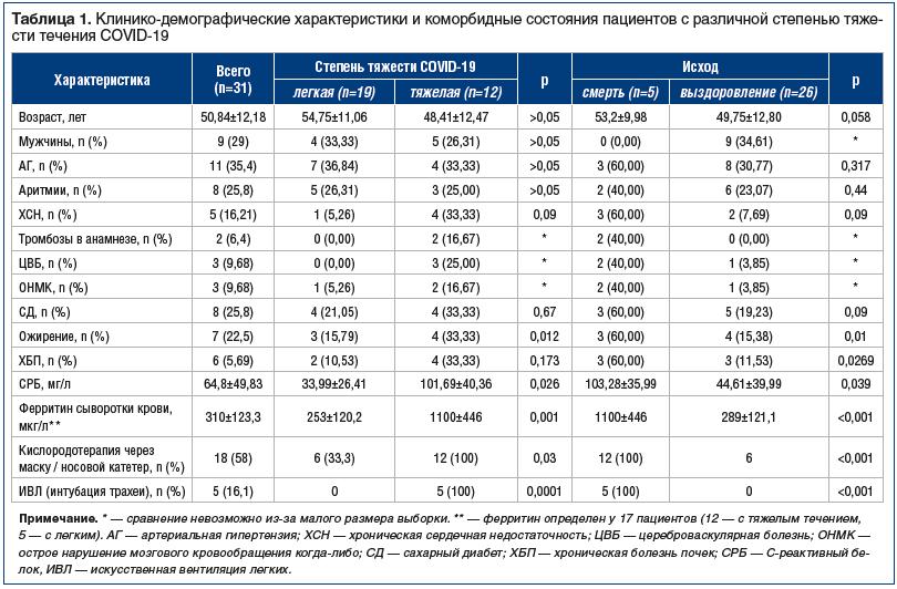 Таблица 1. Клинико-демографические характеристики и коморбидные состояния пациентов с различной степенью тяжести течения COVID-19