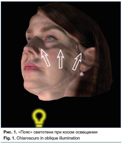 Рис. 1. «Пояс» светотени при косом освещении Fig. 1. Chiaroscuro in oblique illumination