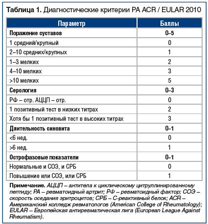 Таблица 1. Диагностические критерии РА ACR / EULAR 2010
