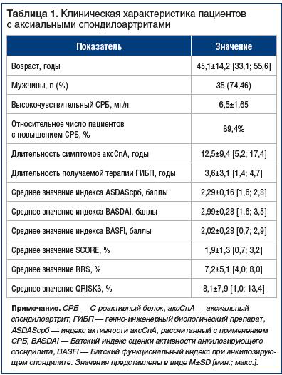 Таблица 1. Клиническая характеристика пациентов с аксиальными спондилоартритами