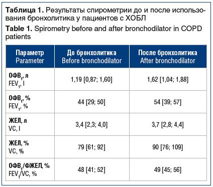 Таблица 1. Результаты спирометрии до и после использо- вания бронхолитика у пациентов с ХОБЛ Table 1. Spirometry before and after bronchodilator in COPD patients