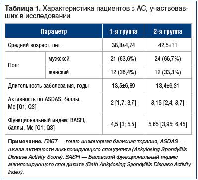 Таблица 1. Характеристика пациентов с АС, участвовавших в исследовании