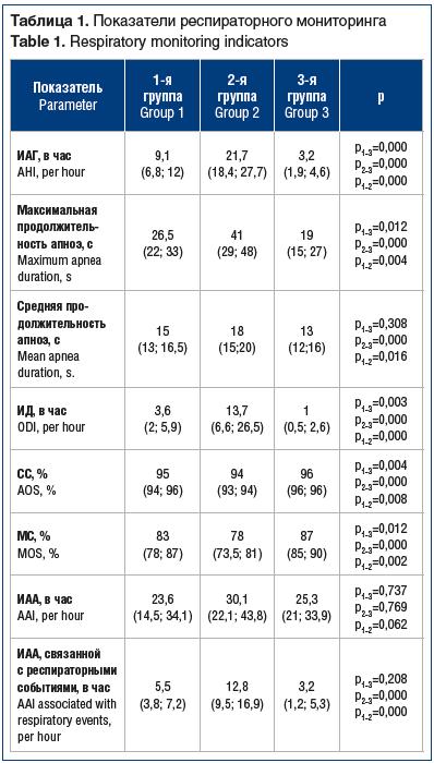 Таблица 1. Показатели респираторного мониторинга Table 1. Respiratory monitoring indicators