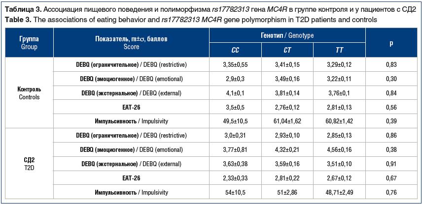 Таблица 3. Ассоциация пищевого поведения и полиморфизма rs17782313 гена MC4R в группе контроля и у пациентов с СД2 Table 3. The associations of eating behavior and rs17782313 MC4R gene polymorphism in T2D patients and controls
