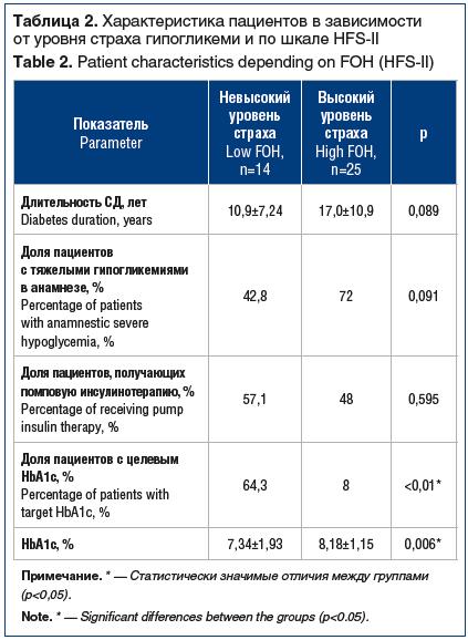 Таблица 2. Характеристика пациентов в зависимости от уровня страха гипогликеми и по шкале HFS-II Table 2. Patient characteristics depending on FOH (HFS-II)