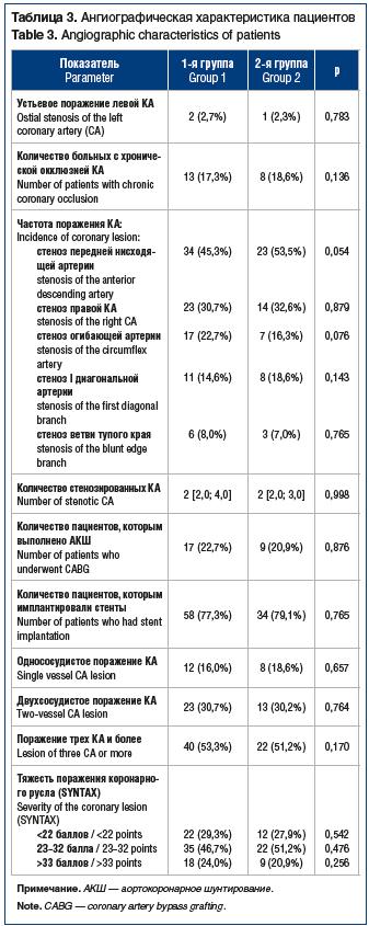 Таблица 3. Ангиографическая характеристика пациентов Table 3. Angiographic characteristics of patients