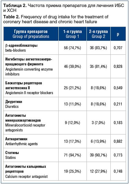 Таблица 2. Частота приема препаратов для лечения ИБС и ХСН Table 2. Frequency of drug intake for the treatment of coronary heart disease and chronic heart failure