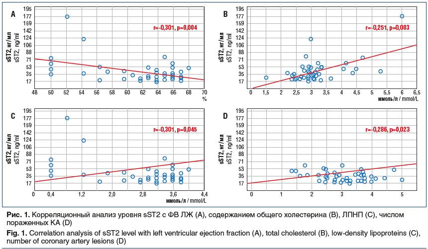 Рис. 1. Корреляционный анализ уровня sST2 с ФВ ЛЖ (А), содержанием общего холестерина (B), ЛПНП (C), числом пораженных КА (D) Fig. 1. Correlation analysis of sST2 level with left ventricular ejection fraction (A), total cholesterol (B), low-density lipopr