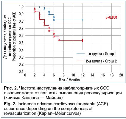 Рис. 2. Частота наступления неблагоприятных CCC в зависимости от полноты выполнения реваскуляризации (кривые Каплана — Майера) Fig. 2. Incidence adverse cardiovascular events (ACE) occurrence depending on the completeness of revascularization (Kaplan–Meie