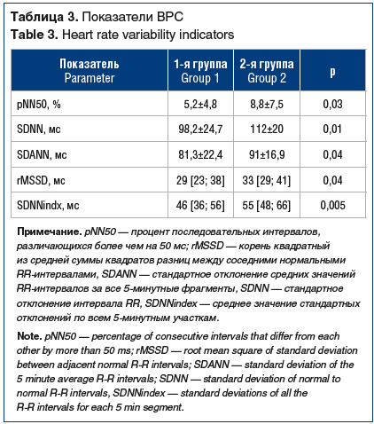 Таблица 3. Показатели ВРС Table 3. Heart rate variability indicators