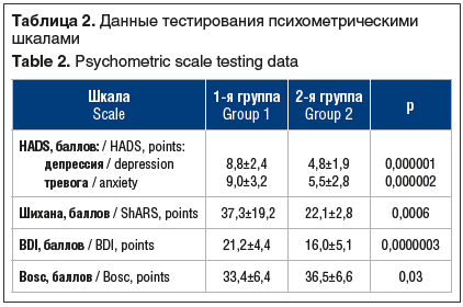 Таблица 2. Данные тестирования психометрическими шкалами Table 2. Psychometric scale testing data