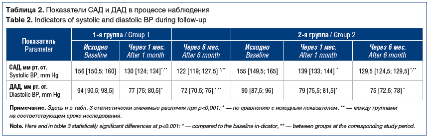 Таблица 2. Показатели САД и ДАД в процессе наблюдения Table 2. Indicators of systolic and diastolic BP during follow-up