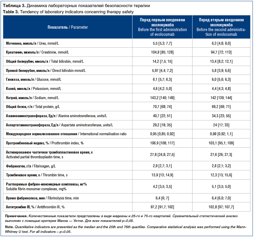 Таблица 3. Динамика лабораторных показателей безопасности терапии Table 3. Tendency of laboratory indicators concenring therapy safety