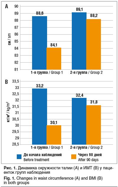 Рис. 1. Динамика окружности талии (А) и ИМТ (В) у паци- енток групп наблюдения Fig. 1. Changes in waist circumference (A) and BMI (B) in both groups