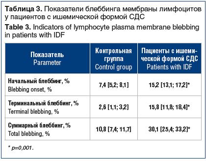 Таблица 3. Показатели блеббинга мембраны лимфоцитов у пациентов с ишемической формой СДС Table 3. Indicators of lymphocyte plasma membrane blebbing in patients with IDF