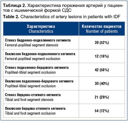 Таблица 2. Характеристика поражения артерий у пациентов с ишемической формой СДС Table 2. Characteristics of artery lesions in patients with IDF