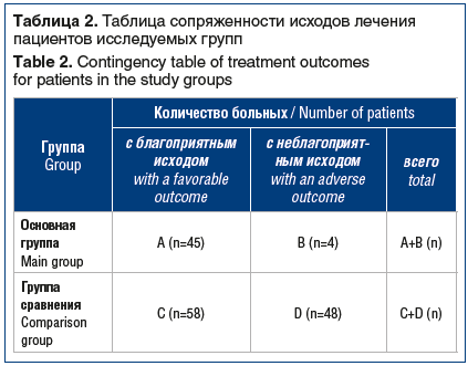 Таблица 2. Таблица сопряженности исходов лечения пациентов исследуемых групп Table 2. Contingency table of treatment outcomes for patients in the study groups