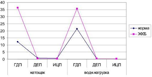 Рис. 2. Средние значения показателей коэффициентов координированности в основной и контрольной группах при гипермоторном типе миоэлектрической активности ЖКТ: ГДП — гастродуоденальный переход; ДЕП — дуоденоеюнальный переход; ИЦП — илеоцекальный переход
