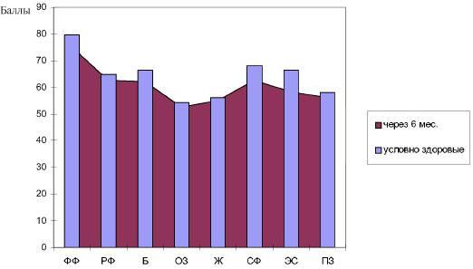 Рис. 5. Средние показатели КЖ (SF-36) условно здоровых добровольцев и пациентов, подвернутых лапаротомии, холедохолитотомии в отдаленном послеоперационном периоде