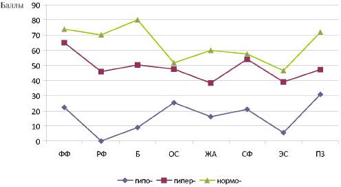 Рис. 6. Показатели качества жизни (SF-36) после ЭПСТ в зависимости от типа миоэлектрической активности ЖКТ в отдаленном послеоперационном периоде