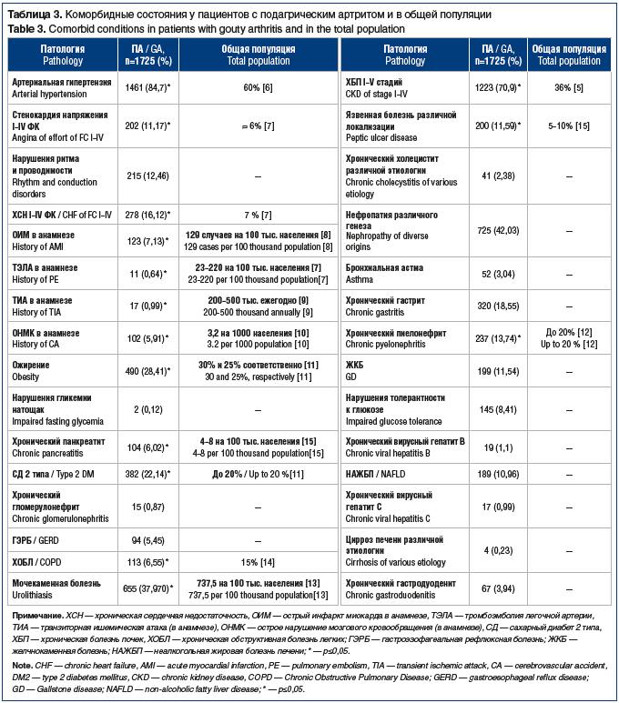 Таблица 3. Коморбидные состояния у пациентов с подагрическим артритом и в общей популяции Table 3. Comorbid conditions in patients with gouty arthritis and in the total population
