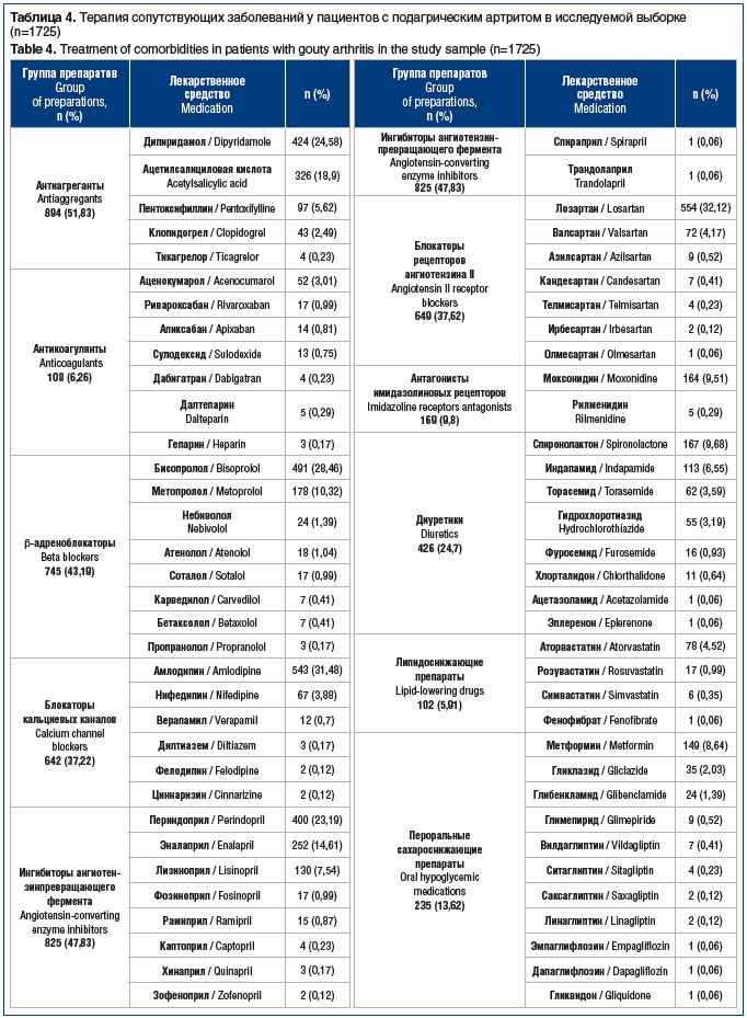 Таблица 4. Терапия сопутствующих заболеваний у пациентов с подагрическим артритом в исследуемой выборке (n=1725) Table 4. Treatment of comorbidities in patients with gouty arthritis in the study sample (n=1725)