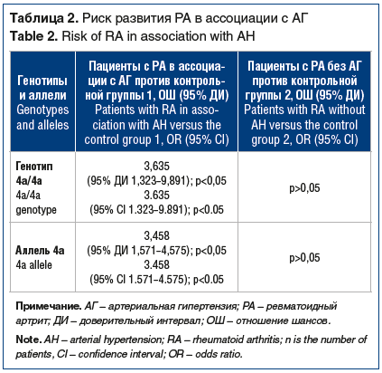 Таблица 2. Риск развития РА в ассоциации с АГ Table 2. Risk of RA in association with AH